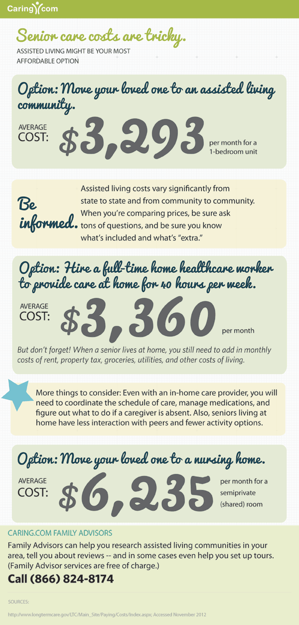 Cost of Senior Care