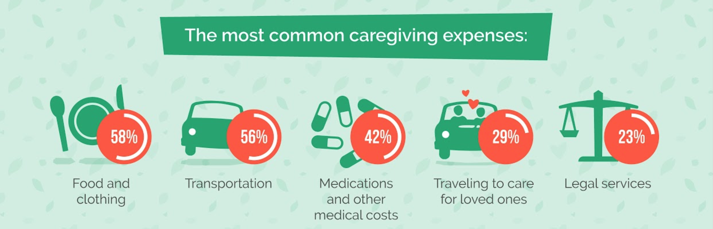 Most common caregiving expense